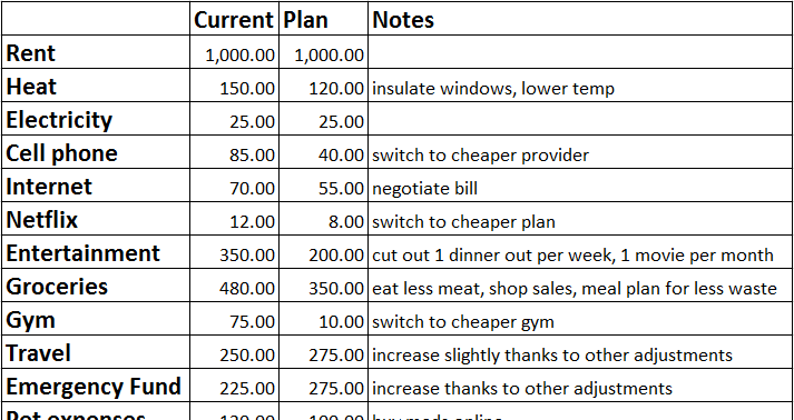 categories of spending with current amounts and plan amounts plus notes for each