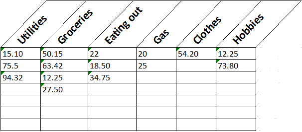 Chart with categories: Utilities, Groceries, Eating Out, Gas, Clothes, Hobbies and various amounts in each column
